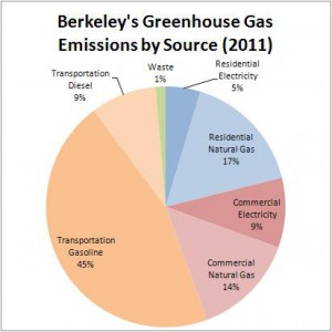 gas green house paper research The peer-reviewed paper updates a 2006 study and incorporates additional data, most notably on greenhouse gas emissions following disposal some key findings: energy use: polystyrene foam products consume significantly less energy than the alternatives-half as much as wax-coated paperboard cups and one-third as much as pla clamshells.
