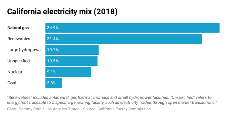 https://www.latimes.com/environment/story/2020-01-22/california-needs-clean-energy-after-sundown-geothermal-could-be-the-answer